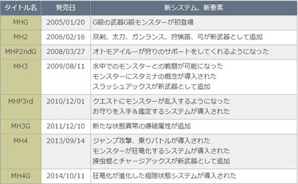 発売日の一覧表
